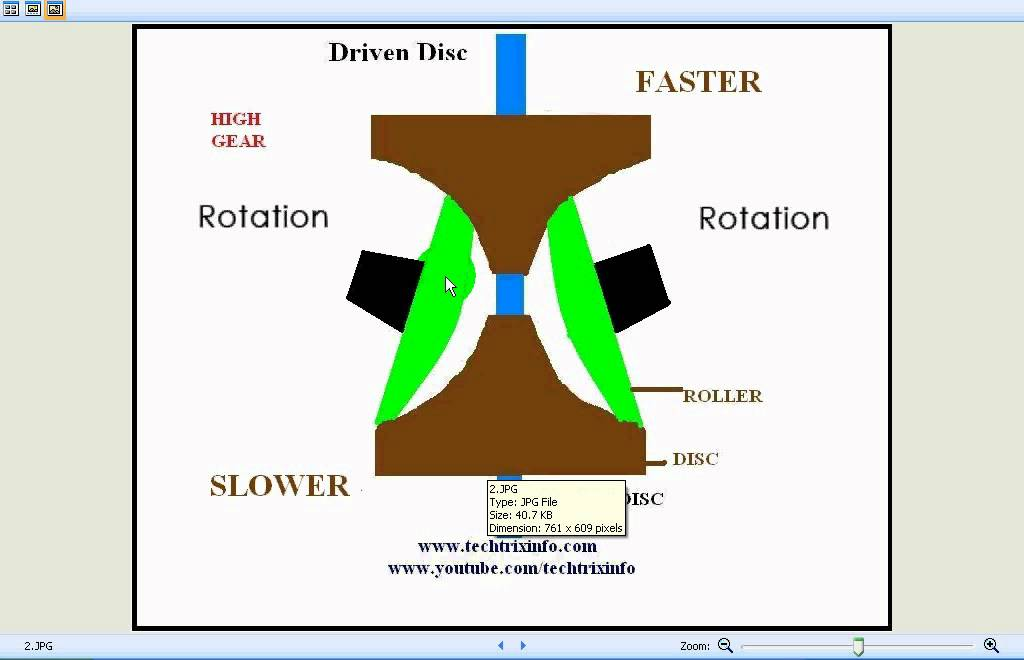 Animation How Toroidal Cvt Works Youtube