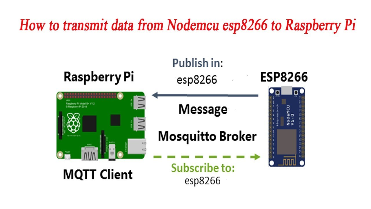 NodeMCU ESP8266 Send Data to Raspberry Pi Using MQTT Broker