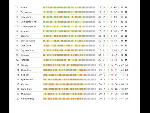 Чемпионат англии по футболу 12 тур обзор
