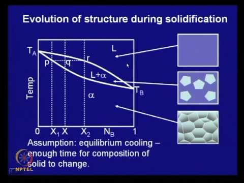 Mod-01 Lec-18 Solidification of Binary Alloys