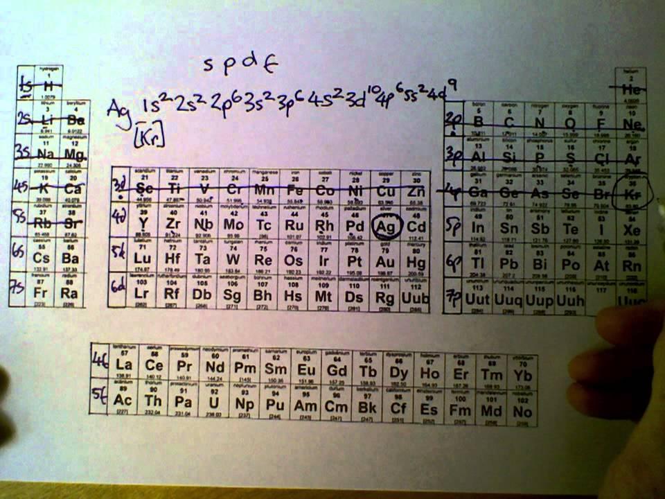 Electron Configuration Shorthand
