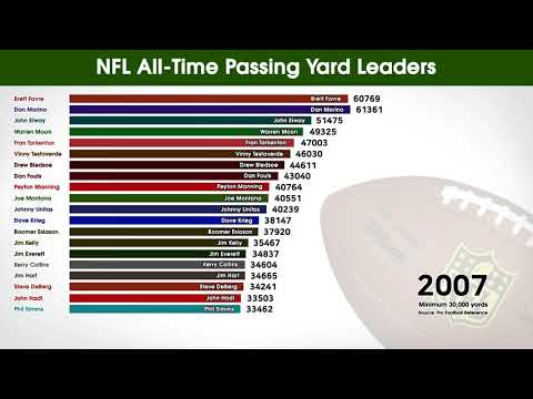 NFL All-Time Passing Yard Leaders 1990-2019