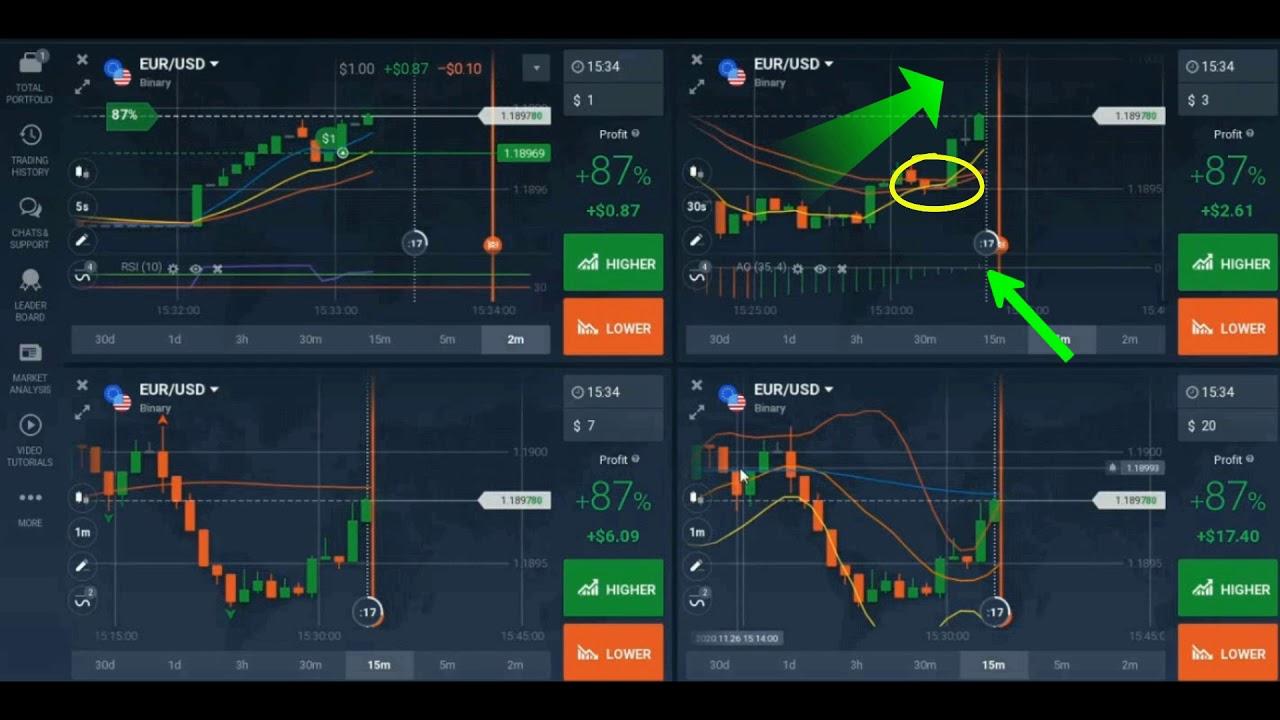 tjedno trgovanje kriptovalutom bitcoin svijećnjak investirati
