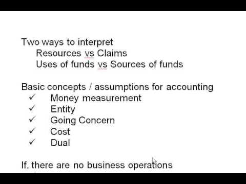Basics of balance sheet Case Music Mart part 1