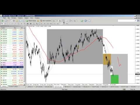 Внутридневной фундаментальный анализ рынка Форекс от 09.12.2014