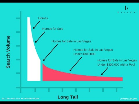 How to do Long Tail Keyword SEO and Long Tail Keyword Research  [Longtail Keyword Tools]