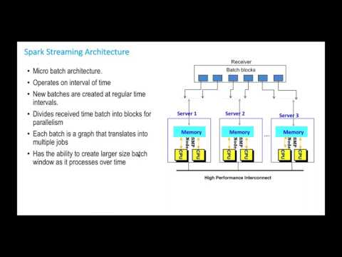 Streaming Data Analytics with Apache Spark Streaming