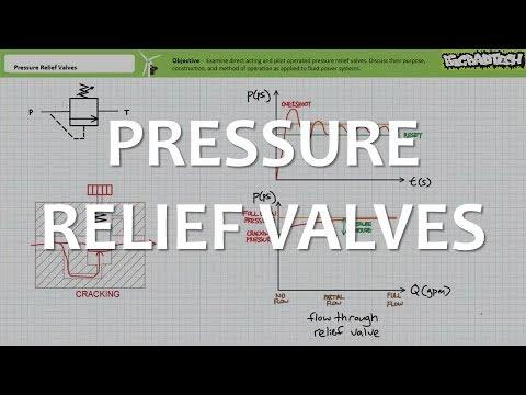 Pressure Relief Valves (Full Lecture)