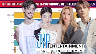 JYP ENTERTAINMENT - Most Popular K-pop Groups in Different Countries [2020-2021]