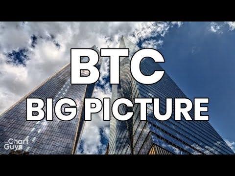 bitcoin-ethereum-litecoin-xrp-bnb-link-xtz-technical-analysis-chart-12/19/2019-by-chartguys.com