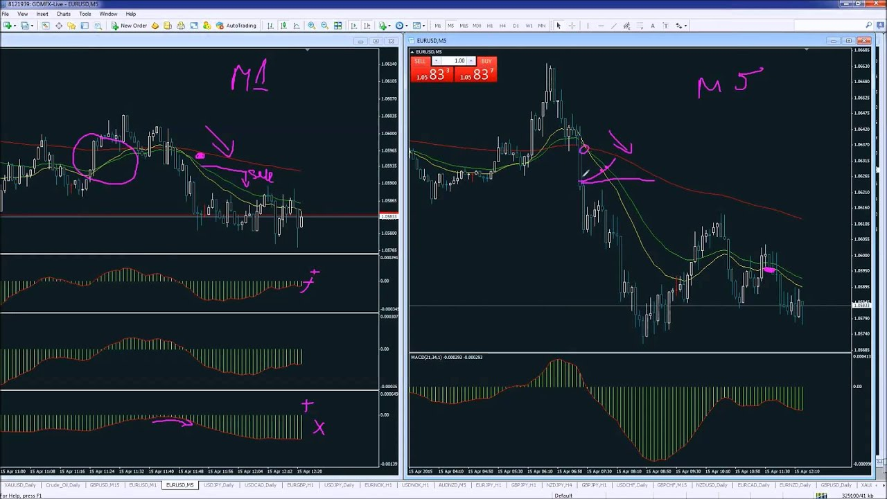 Forex trading система торговли xau/usd forex news