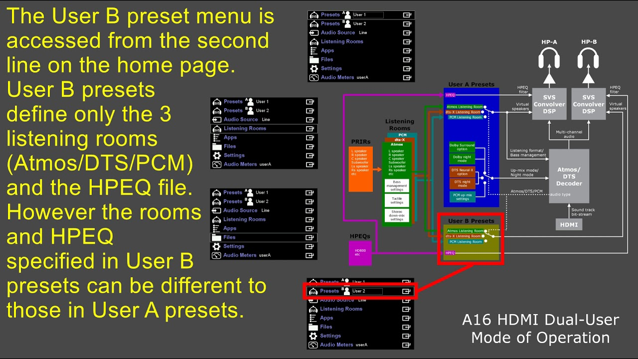 Realiser A16 Basics part 7: how PRIRs, HPEQs, Rooms and Presets interact