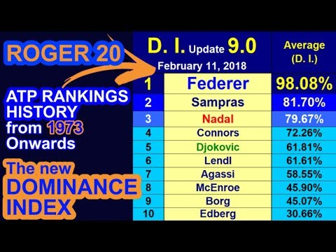 🎾 ATP Rankings History from 1973 Onwards & the 'Dominance Index' ➖ 'Update 9.0' ➖ Feb. 11, 2018 🎾