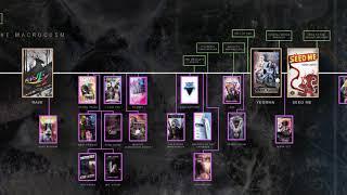 The Macrocosm Timeline