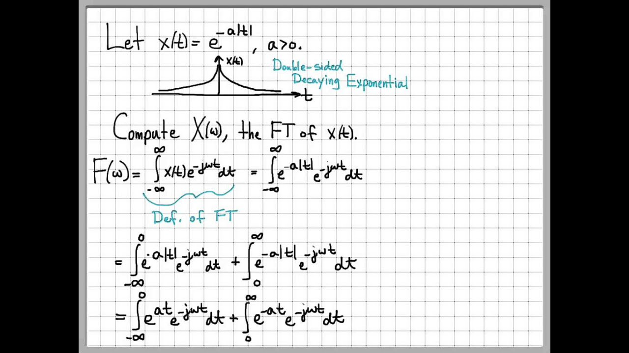 Fourier Transform Example 03 - Two-Sided Decaying Exponential