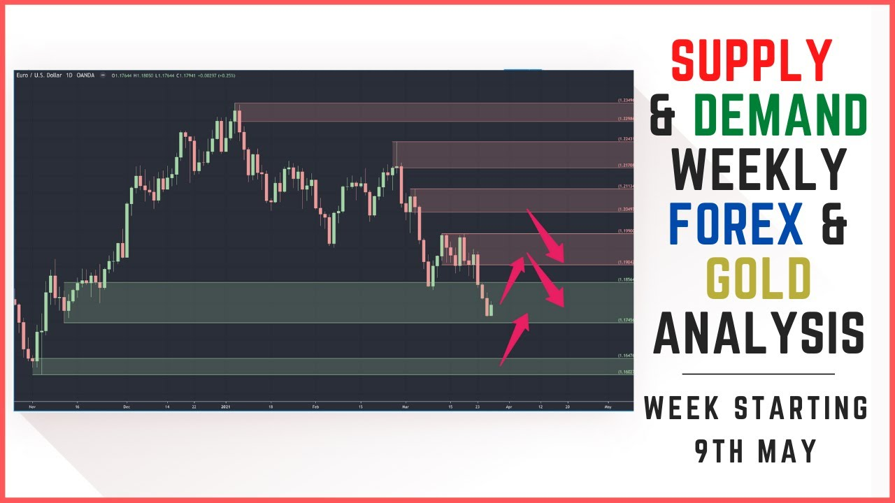 Supply And Demand Weekly Forex Market Analysis   Fundamentals & Technicals (Including Gold)