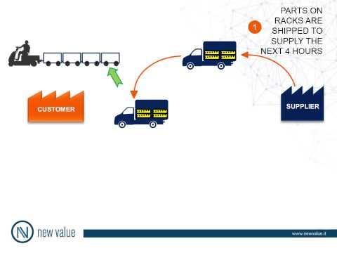 JIT Supplying Flow & Milkrun