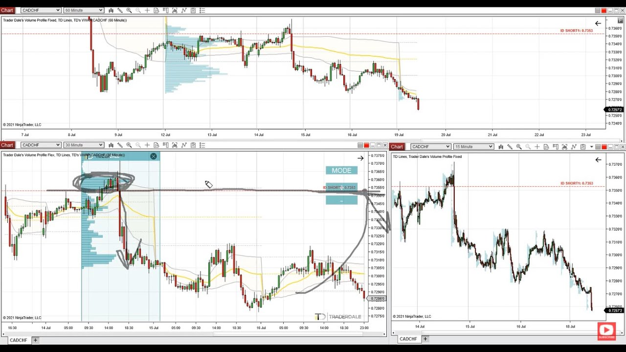 How To Use Volume Profile To Trade Like An Institutional Trader - Trading Ideas 19th July 2021