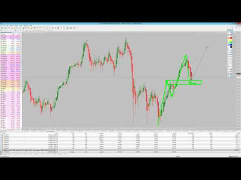 Real-Time Daily Trading Ideas: Thursday, 31st May: Markus about DAX, EURUSD & Brent