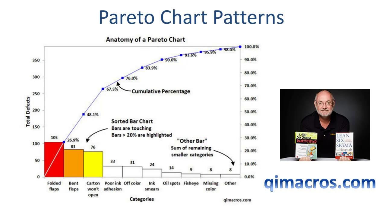Pareto chart for kfc custom paper writing service hoessayropy pareto chart for kfc nvjuhfo Images