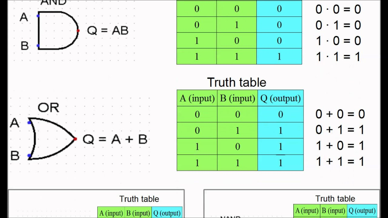 How To Remember Truth Tables For Logic Gates Youtube