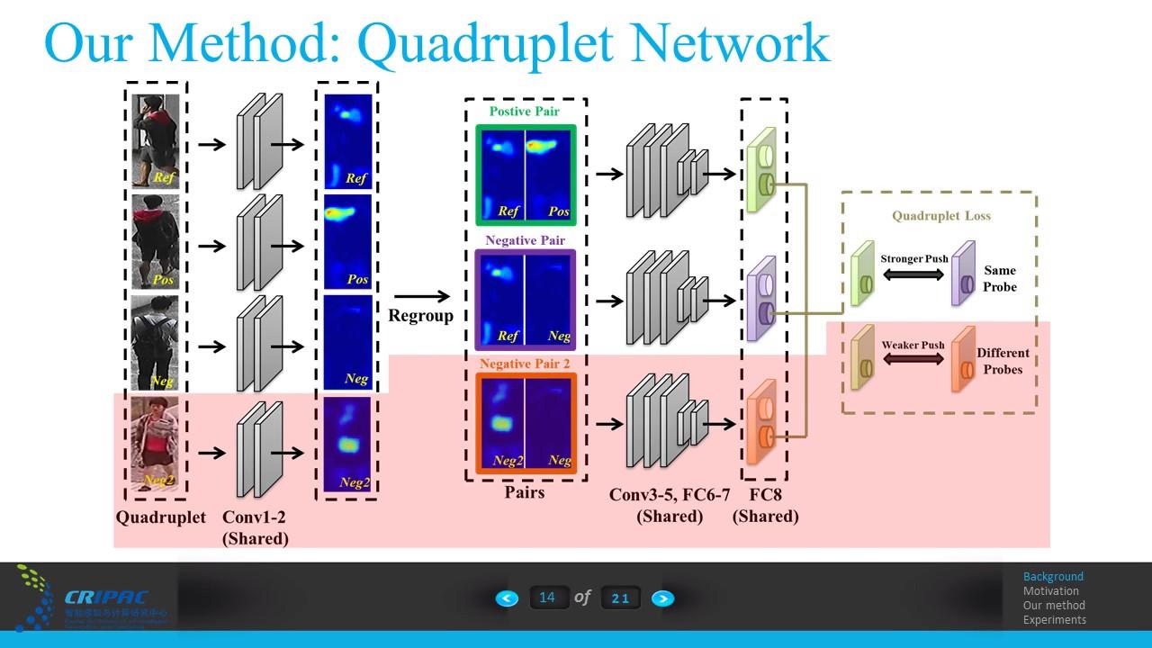Beyond Triplet Loss: A Deep Quadruplet Network for Person Re-Identification  | Spotlight 1-2C