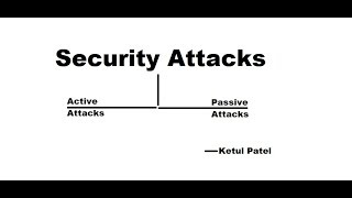 Security Attacks | Active Attacks & Passive Attacks | Explained