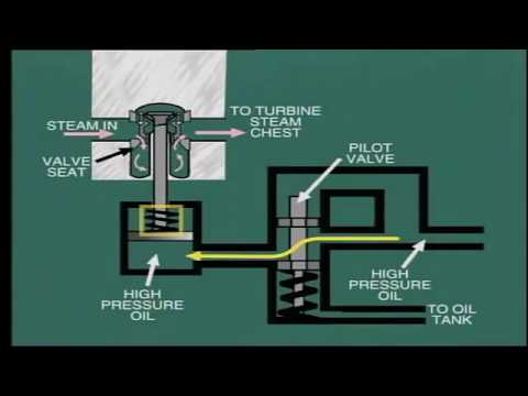 Steam power and Co Generation 4 (Steam Turbine Operation and Control)