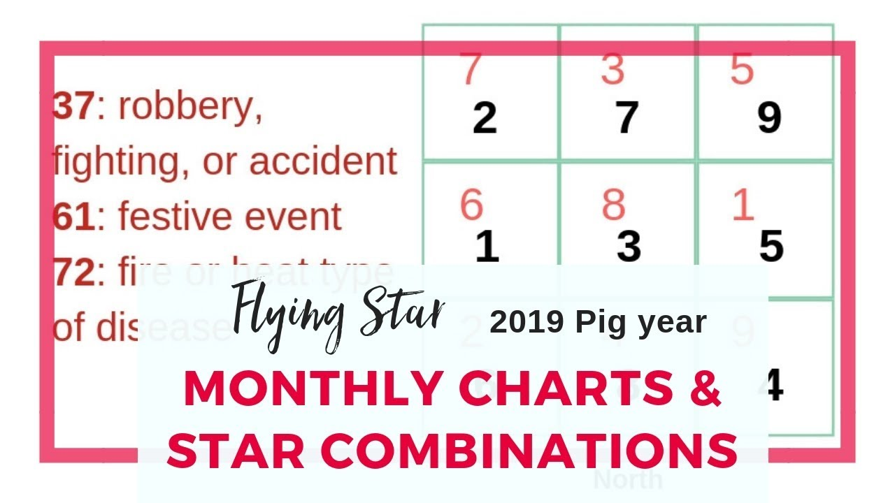 Monthly Flying Star charts for 2019 and the Year-Month Star Combinations