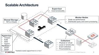 FortiSIEM Key Features Overview | SIEM - Network Security Information and Event Management Solution