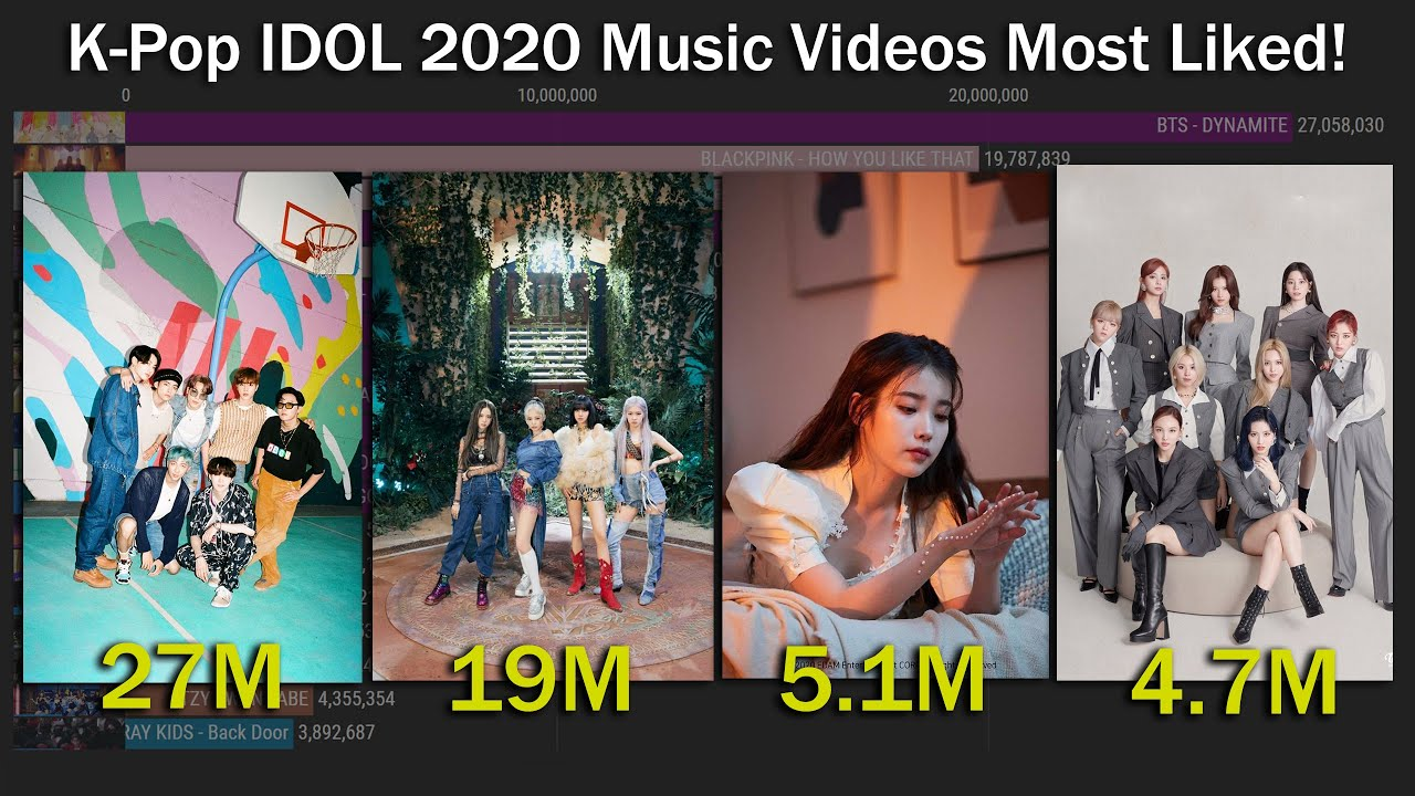 K-Pop IDOL Most LIKED Music Videos released on 2020 [2020 - April 2021]