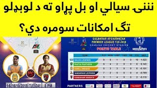 APL 2018 | 15 Matches Point Table | How Can Any Team Qualify For Semi Final