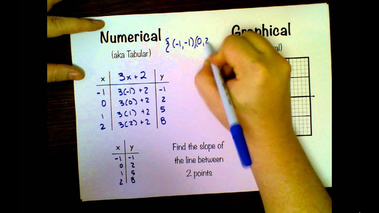 small resolution of Multiple Representations - YouTube