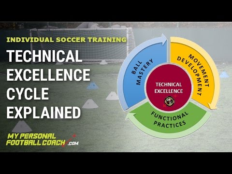 Individual Soccer Training  Technical Excellence Cycle. Inventory Tracking Excel Template. Feedback Form Template Word. Free Retirement Invitations. Johns Hopkins Graduate School Acceptance Rate. Tuition Waiver Graduate School. It Cover Letter Template. Client Information Sheet Template. Free Excell Invoice Template