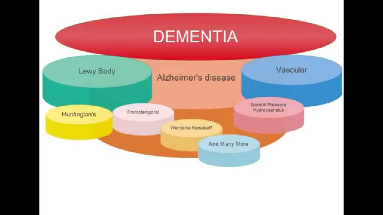 What Is The Difference Between Alzheimers And Dementia Two Minute Talks