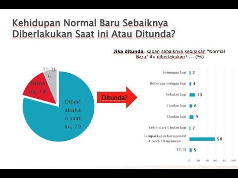 "Rilis Survei SMRC ""Kondisi Ekonomi Masa Covid-19 dan Respons Kebijakan"""