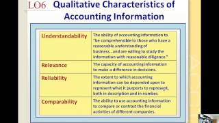 Statement of Cash Flows and Qualitative Characteristics(This video covers the last of the basic financial statements and discusses the qualitative characteristics required of financial information for MBA 601., 2015-02-02T22:29:29.000Z)
