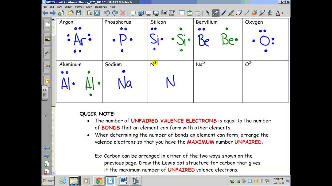 Atomic theory lewis electron dot diagrams continued youtube atomic theory lewis electron dot diagrams continued gamestrikefo Choice Image