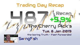 Forex Trading Day 487 Recap [+5.9%]