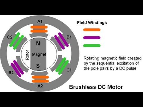 Brushless dc motor how it works youtube brushless dc motor how it works sciox Gallery