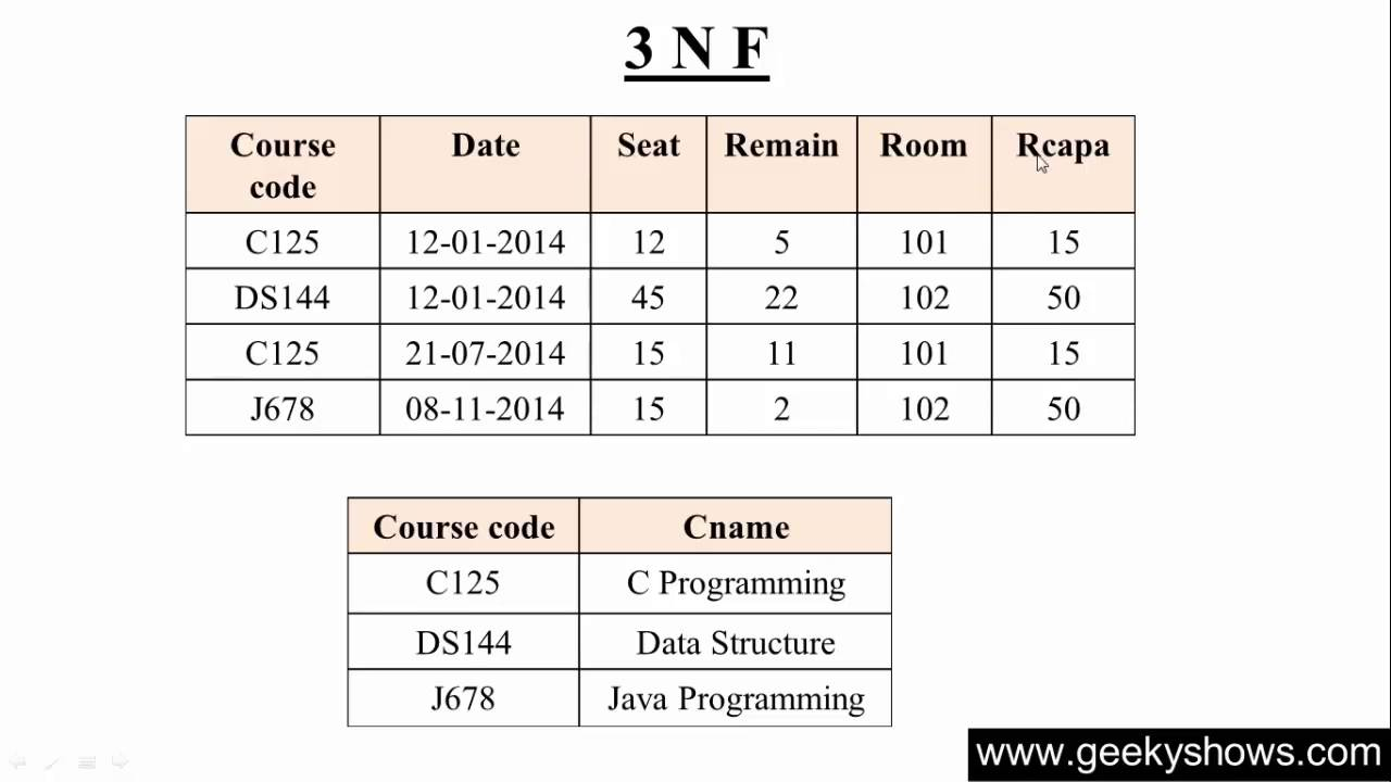 102. Third Normal Form 3 NF in SQL (Hindi) - YouTube