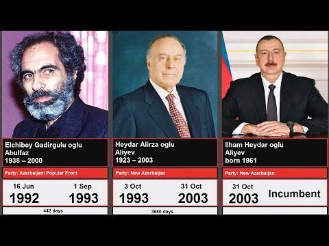 Timeline of leaders of Azerbaijan. Azərbaycan liderlərinin xronologiyası.