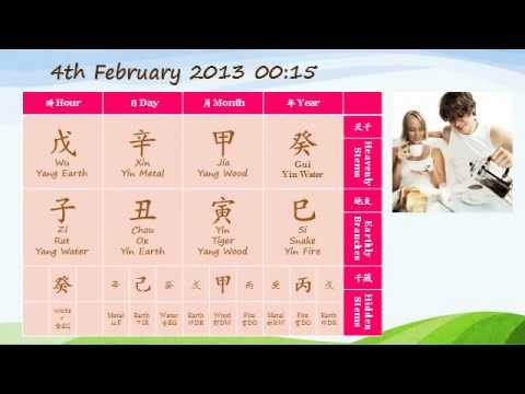 Chinese Astrology Love Outlook 2013 (Part III)