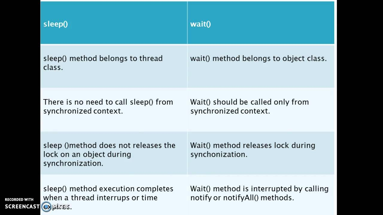 Difference between sleep and wait in java youtube difference between sleep and wait in java baditri Gallery