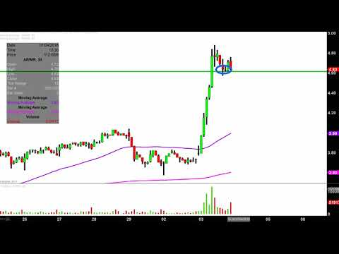 Arrowhead Research Corp - ARWR Stock Chart Technical Analysis for 01-03-18