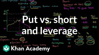 Put vs. short and leverage | Finance & Capital Markets | Khan Academy
