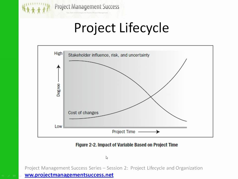 pmbok project phases