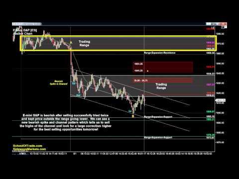 Day Trading Failure Patterns Wednesday | Crude Oil, Gold, E-mini & Euro Futures 09/01/15