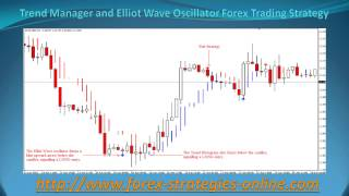 Trend Manager and Elliot Wave Oscillator Forex Trading Strategy