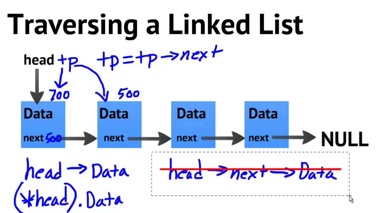 Data Structures Using C++ Traversing a Linked List